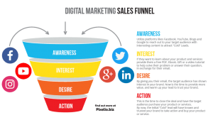 Digital Marketing Brand Awareness and Social Media Marketing